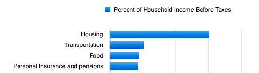 How do New Yorkers spend theirmoney?